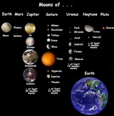 Rzeczywiste rozmiary księżyców