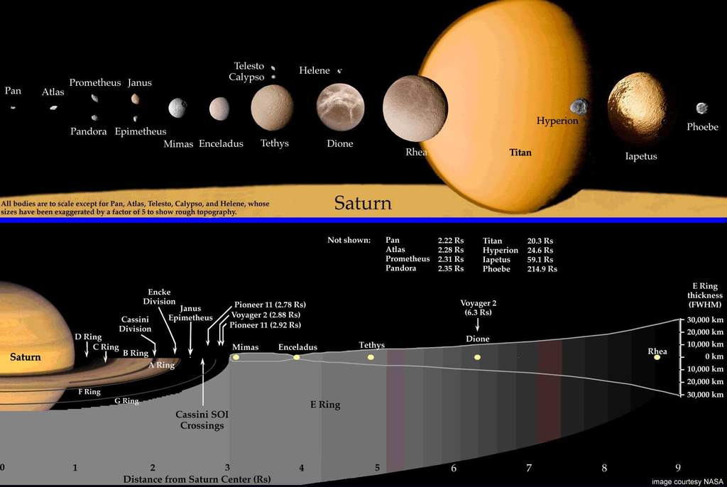 Mapa Układu Saturna