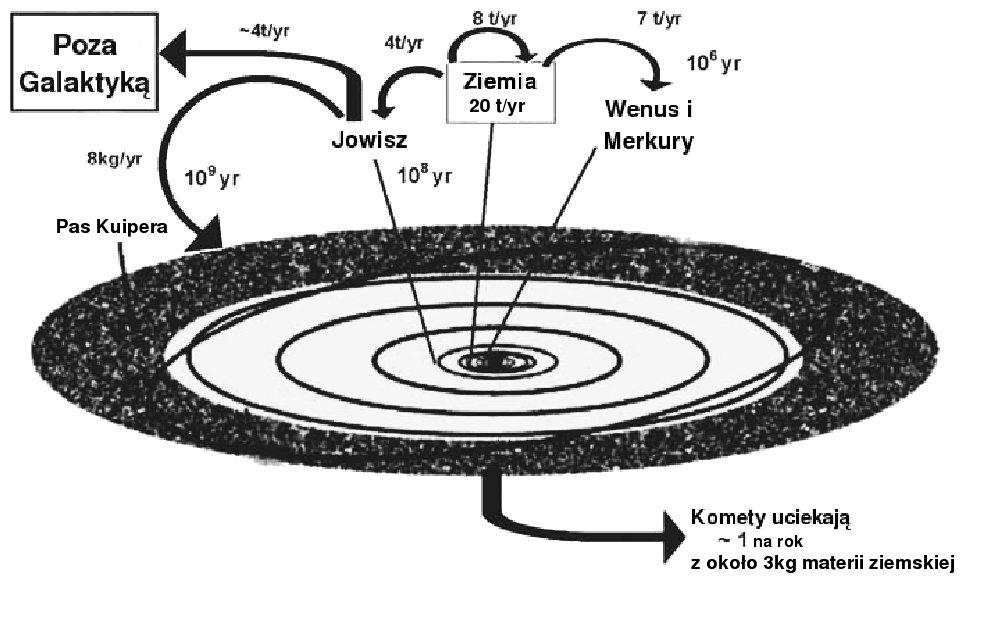 Transport materii w Układzie Słonecznym