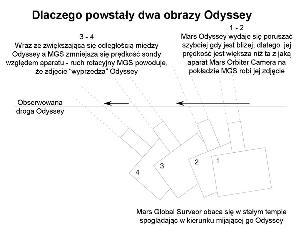 Odyssey i Surveyor - krótkie spotkanie