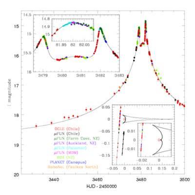 Mikrosoczewka grawitacyjna OGLE-2005-BLG-071