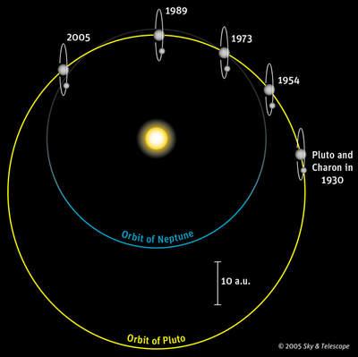 Zmiany położenia Plutona wciągu lat