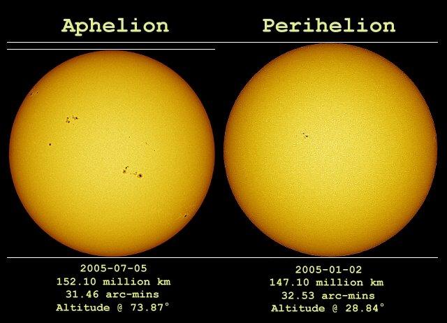 Słońce - aphelium i peryhelium