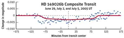 Krzywa blasku HD 149026