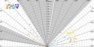 Nachylenia orbit księżyców i wielkie półosie