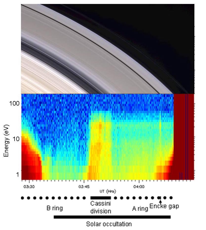 Elektronowy widok na pierścienie Saturna