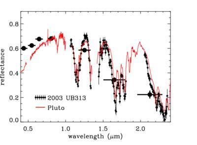 Spektrum 2003 UB313 iPlutona