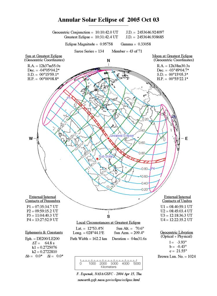 Zaćmienie Słońca 3-10-2005 - schemat
