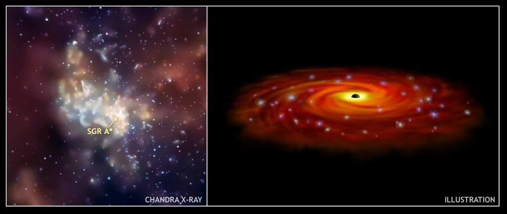Masywne gwiazdy wokół Sgr A*