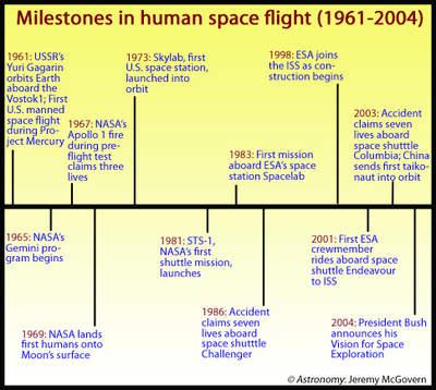 Załogowe loty kosmiczne