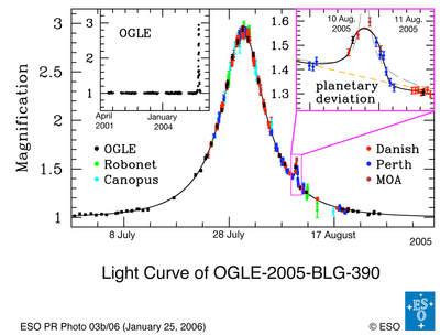 Krzywa blasku OGLE-2005-BLG-390