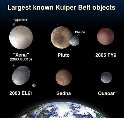 Porównanie największych obiektów Pasa Kuipera zZiemią
