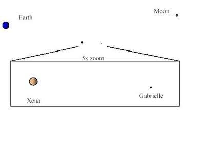 Porównanie układów 2003 UB313 ijego satelity zukładem Ziemia-Księżyc