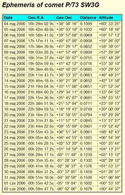 Efemerydy przelotu komety 73P/ Schwassmann-Wachmann 3  - fragment G