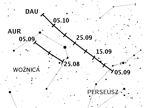 Ruch radiantu roju alfa-Aurygodów