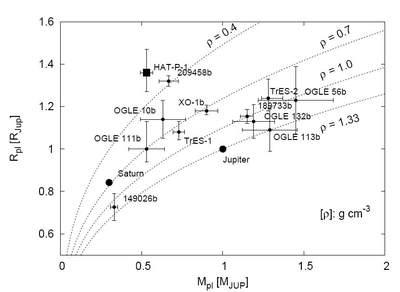Wykres M(R) kilku planet pozasłonecznych
