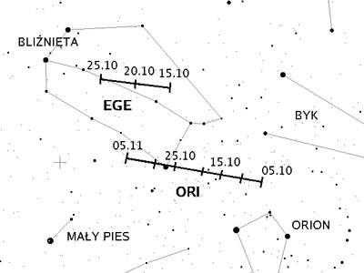 Radiant Orionidów iepsilon-Orionidów