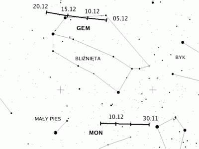 Radiant roju Geminidów iMonocerotydów