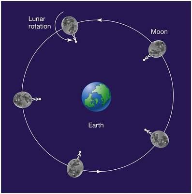 Księżyc obiegający Ziemię
