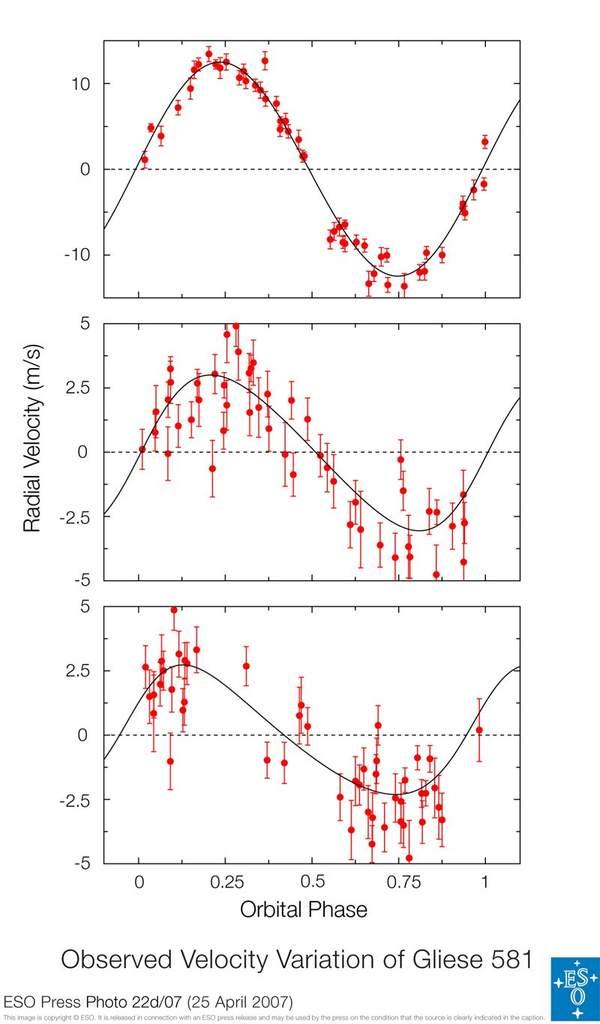 Wykres prędkości radialnej Gliese 581