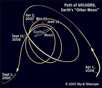 Orbita 6R10DB9