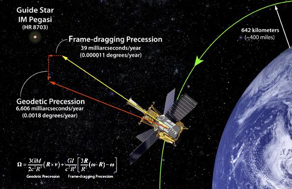 Usytuowanie Gravity Probe B