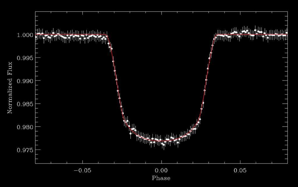 COROT-Exo-1b - wykres
