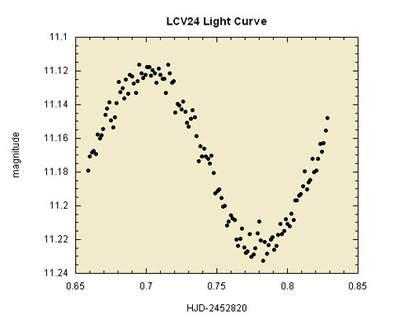 M23 - LCV24 - krzywa jasności