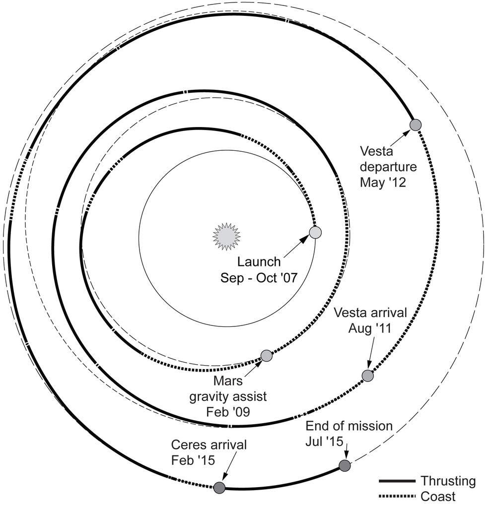 Dawn - trajektoria