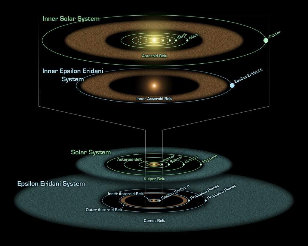Układ Słoneczny i Epsilon Eridani