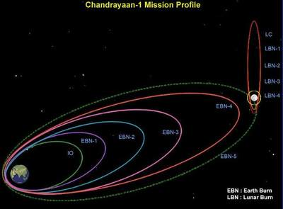 Orbita Chandrayaan 1
