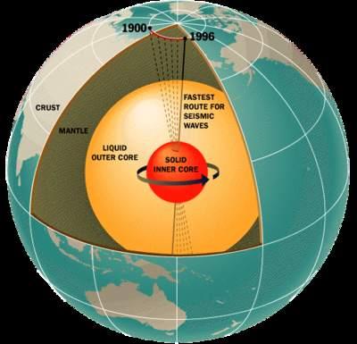 Wnętrze ziemi a pole magnetyczne