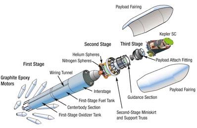 Teleskop Kepler i rakieta Delta