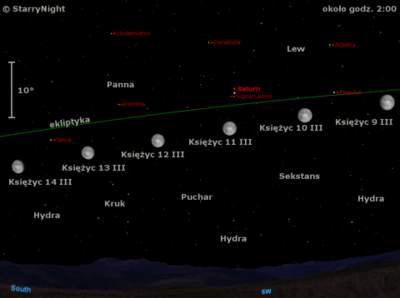 Położenie Ksieżyca wdrugim tygodniu marca 2009