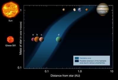 Gliese 581 - habitable zone
