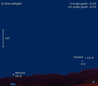 Położenie Wenus iJowisza wpierwszym tygodniu maja 2009