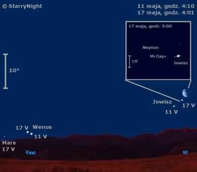 Położenie czterech planet wdrugim tygodniu maja 2009
