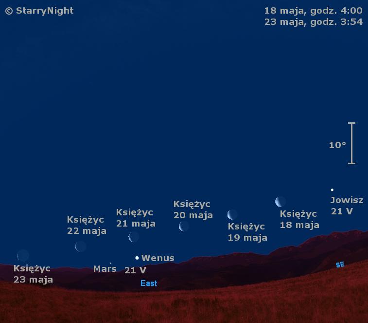 Położenie Księżyca i trzech planet w trzecim tygodniu maja 2009