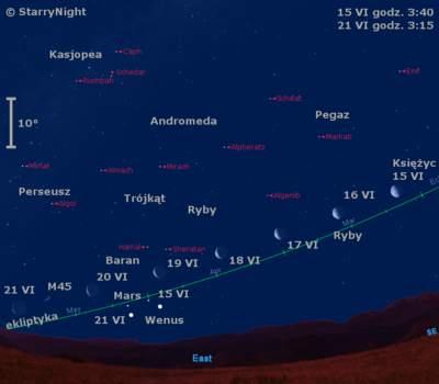 Położenie Księżyca idwóch planet wtrzecim tygodniu czerwca 2009
