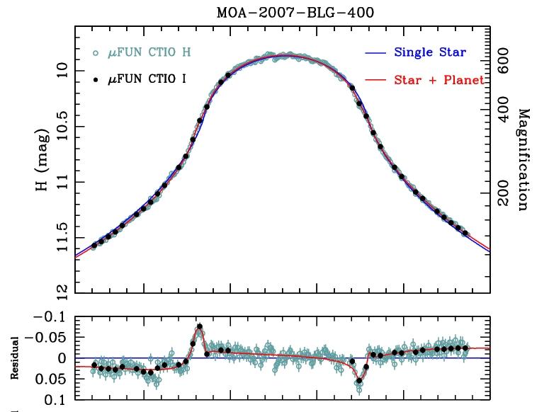 Planeta pozasłoneczna w zjawisku mikrosoczewkowania MOA-2007-BLG-400