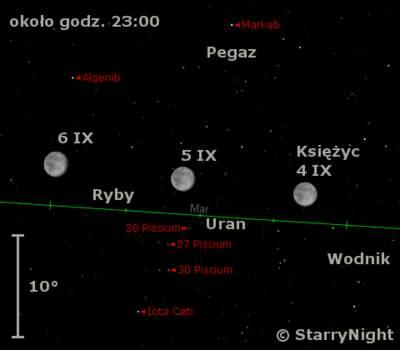 Położenie Księżyca iUrana wpierwszym tygodniu września 2009