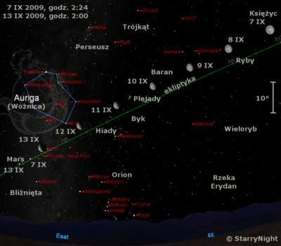 Położenie Księżyca iMarsa wdrugim tygodniu września 2009