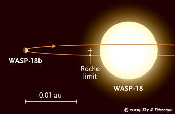 Wizualizacja układu WASP-18