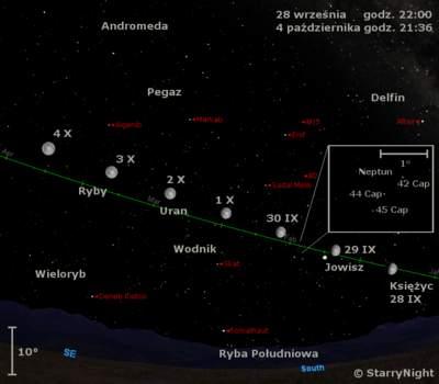 Położenie Księżyca, Jowisza, Neptuna iUrana naprzełomie września ipaździernika 2009