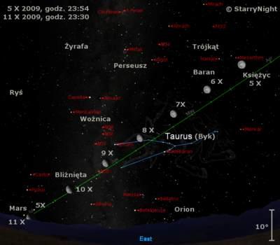 Położenie Księżyca iMarsa wdrugim tygodniu października 2009