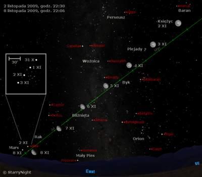 Położenie Księżyca i Marsa w pierwszym tygodniu listopada 2009