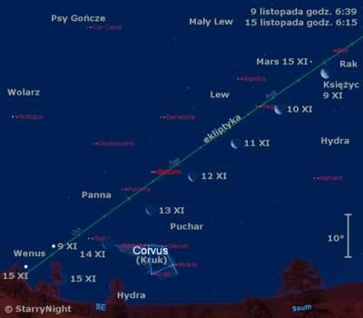 Położenie Księżyca, Marsa, Saturna iWenus wdrugim tygodniu listopada 2009