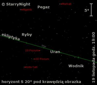 Położenie Urana wtrzecim tygodniu listopada 2009