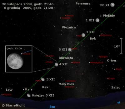 Położenie Księżyca iMarsa wpierwszym tygodniu grudnia 2009