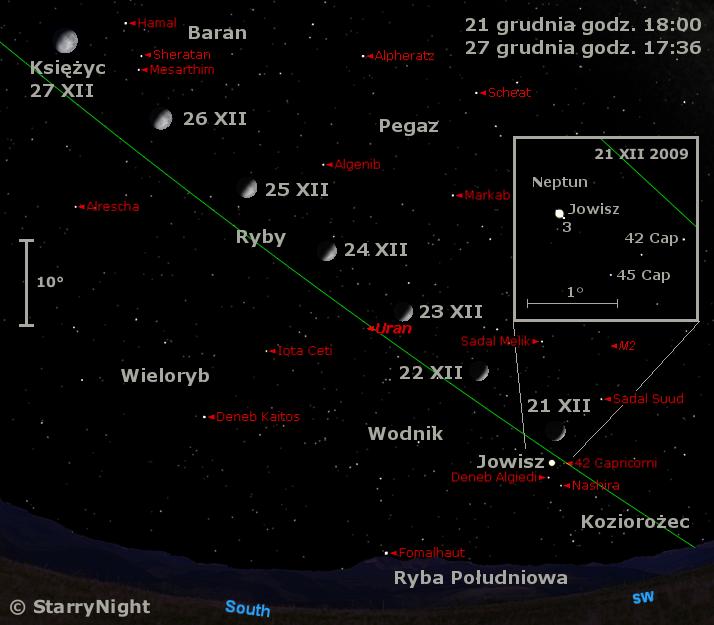Położenie Księżyca,  Jowisza, Neptuna i Urana  w czwartym tygodnia grudnia 2009